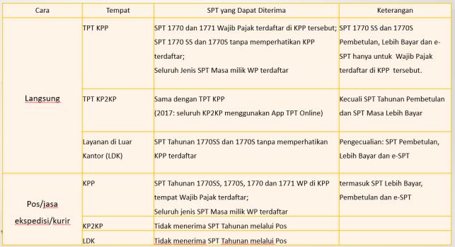 1. Channel Penyampaian SPT Langsung dan Pos