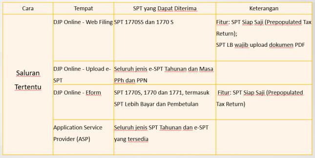 2. Channel Penyampaian SPT Saluran Tertentu